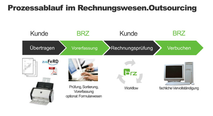 Outsourcing ReWe brz